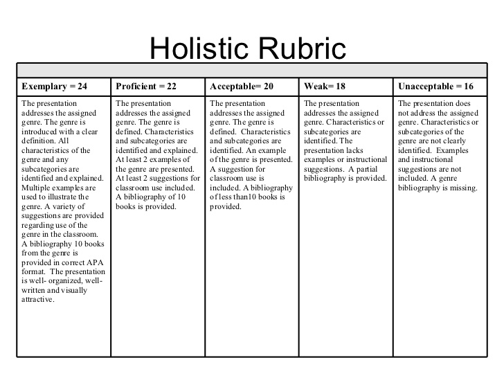 Term paper helper grading rubric elementary